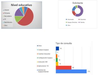 Grafico resumen actuaciones voluntarios frente al COVID19
